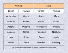 Planetary Symbols, Zeus Jupiter, Astrology Zodiac, Artemis, Aphrodite, Apollo, Venus, Nova, Apollo Program