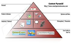 """The content pyramid below is a graphical representation of the """"serving sizes"""" of different types of blog posts that I've written on this blog, which together illustrate what I believe to be my own healthy blogging diet – a diet that has proved to quickly build some authority in the blogosphere."""