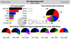 Wahlumfrage: Bundestagswahl (#btw) - INSA - 20.09.2016