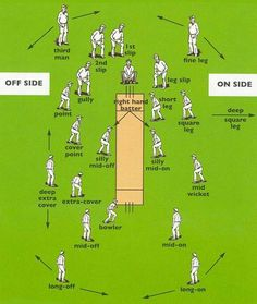Fielding Positions in Cricket Cricket Tips, Cricket Quotes, Cricket Games, Test Cricket, Cricket Score, Icc Cricket, Cricket Match, India Cricket Team, Cricket World Cup