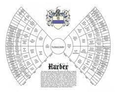 Six Generation Genealogy Bow tie Chart  Family Tree
