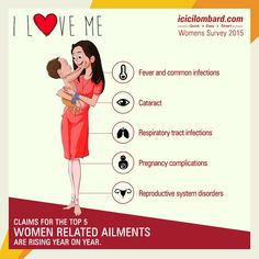 #Pregnancy complications is listed one among the top 5 #women related ailments in the country.