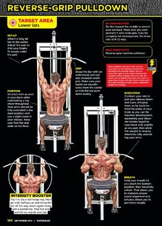 Correctly way to do Reverse- Grip Pulldown
