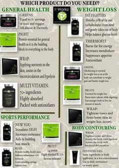 It Works Products: All natural products and skin care to help you lead a healthy lifestyle. www.TheHealthyPidgeon.itworks.com