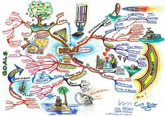 Mind Map Art: Showcasing the World's Finest Mind Maps Mind Map Art, Mind Maping, Graphic Organizer For Reading, Mind Reading Tricks, Mental Map, Simple Minds, Goal Planning, Cartography, Archetypes