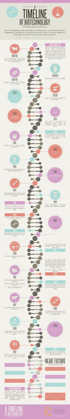 a timeline of biotechnology #INFOGRAPHIC #TECH