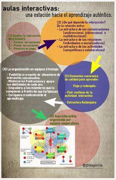 AULAS INTERACTIVAS - Revista INED21 | Educación a Distancia (EaD) | Scoop.it