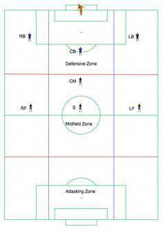 9 Best Soccer Formations Images