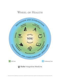 Rad der Gesundheit - Herzog Integrative Medizin - New Ideas Wellness Wheel, Wellness Tips, Health And Wellness, Health Fitness, Personal Wellness, Workout Fitness, Fitness Tips, Coaching, The Desire Map