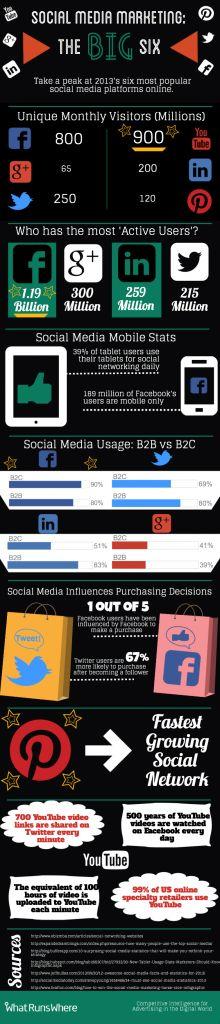 Social Media Marketing: The Big Six