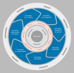 Genos International | The Genos EI Model