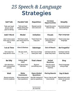 25 Speech and Language Strategies. An early intervention parent handout by Speech and Language at Ho Speech Therapy Activities, Speech Language Pathology, Speech And Language, Language Activities, Sign Language, Speech Therapy Toddler, Toddler Speech Activities, Receptive Language, Articulation Activities