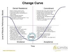 detailed-change-curve.jpg 960×720 pixels