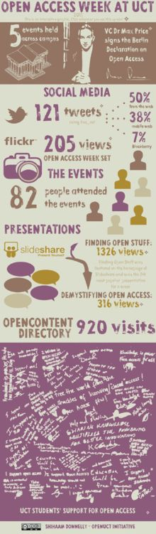 """Open Access Week - """"an annual scholarly communication event focusing on open access and related topics. It takes place globally during the last full week of October in a multitude of locations both on- and offline."""" This infographic is from the Univ. of Cape Town, 2011"""