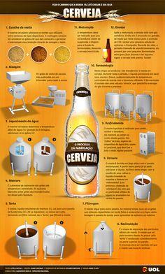 Acompanhe todos os passos para a fabricação de cerveja - Infográficos - UOL…