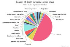 Six Ways to Murder Shakespeare - I'll bet we've all done #4 in our very own classrooms!
