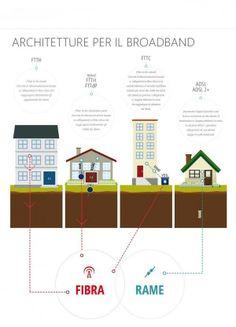 Differenze tra ADSL, ADSL 2+, FTTC e FTTH