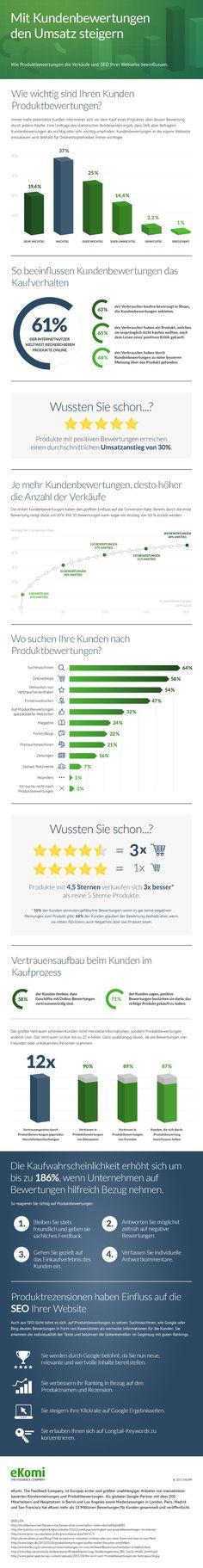 Infografik – Mit Kundenbewertungen den Umsatz steigern by eKomi