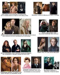 Describing the character and skills of actors