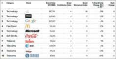 The 10 Most valuable #brands 2014 #Marketing