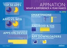 State of the Appnation – A Year of Change and Growth in U.S. Smartphones