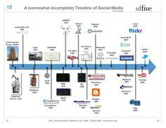 Timeline social media