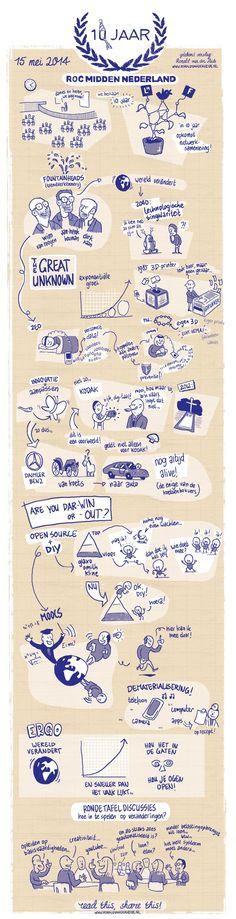 Getekend verslag van trends in infographic. Ronald van der Heide illustrator, snel tekenaar, strips, infographics.