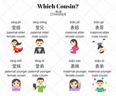 cousins in Chinese Basic Chinese, Chinese Words, Chinese English, Learn Chinese, Phrases And Sentences, Living In China, Learn Mandarin, Chinese Language, Chinese Characters