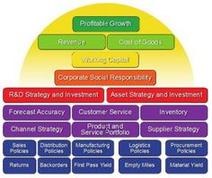 "Measuring Supply Chain Effectiveness | For some months now, I have been discussing how best to measure the value-add of the supply chain with Lora Cecere and Abby Mayer at Supply Chain Insights. Abby has started the Supply Chain Index blog and Lora's latest blog is titled ""What I have learned about supply chain excellence"". In other words they are on a mission, one in which I believe. I encourage you to read up on what they are doing."