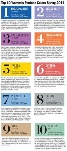 TOP 10 WOMEN'S Pantone COLORS SPRING 2014   MORE on http://www.pinterest.com/modeplus/fashion-forecast/