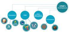 Custom PHP Development Company India, USA, Expert PHP Web Developers