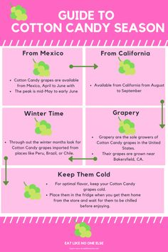 A handy guide to know when Cotton Candy grapes are in season so that you never miss out on this sweet treat. Winter Months, Winter Time, Cotton Candy Grapes, Black Grapes, Fresh Market, Seasons, Snacks, Sweet, Candy