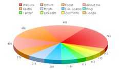 My 2012 XeeMe Site Relevance report. It shows my most visited profiles and tells me which I should focus on.  See my entire social presence: http://XeeMe.com/AndrewBaker  Get your own social presence tool: http://XeeMe.com?r=WQUho9xtQsdD