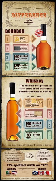 difference between bourbon and whiskey