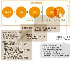 ウォルマートがデジタル化できたワケ 日経デジタルマーケティング
