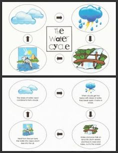 Water Cycle Puzzle - with all the rain we've been having, why not talk about this?