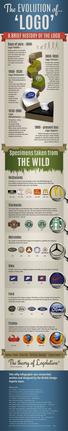 """The evolution of """"Logo"""" #Infographic"""