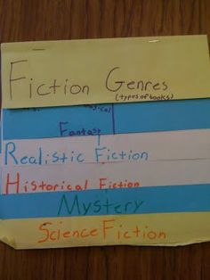 """Teaching Fiction Genres...I think I would have this begin as a working Tree Map and this could be my """"Take It Off the Map"""" activity when we had completed all genres. I might also extend it to include having students find a picture of a book cover to incorporate and draw conclusions about those that might prefer to read each type of fiction."""
