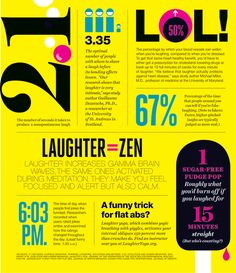 The latest stats, studies and data around LOLing.