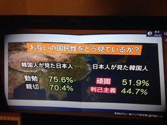 「韓国が日本より発展する」。この数字がそう言っている。