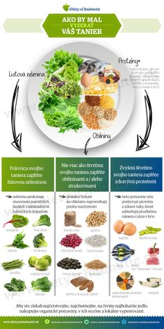 Ako by mal vyzerať váš tanier Clean Eating, Healthy Eating, Healthy Food, Detox, Healthy Lifestyle, Food And Drink, Health Fitness, Nutrition, Healthy Recipes