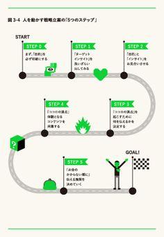 広告やメディアで人を動かそうとするのは、もうあきらめなさい。 akiramenasai_04 Booklet, Infographics, Promotion, Editorial, Design, Infographic, Info Graphics, Visual Schedules