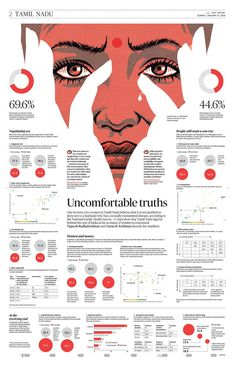 Uncomfortable Truths One in every two women in Tamil Nadu believes it is not jus. Uncomfortable Truths One in every two women in Tamil Nadu believes it is not justified to deny sex to a husband who Newspaper Layout, Newspaper Design, Graphisches Design, Logo Design, Design Trends, Scientific Poster Design, Research Poster, Academic Poster, Building Information Modeling