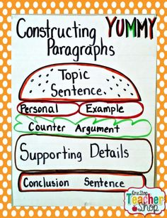 Paragraph Writing anchor chart: Check out my collection of anchor charts for math, reading, writing, and grammar. I love anchor charts even though I'm not so great at making them! I hope you enjoy my anchor charts! Paragraph Writing, Persuasive Writing, Teaching Writing, Writing Activities, Teaching Ideas, Student Teaching, Teaching Resources, Work On Writing, Opinion Writing