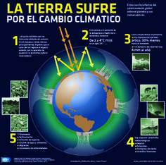 La Tierra sufre por el cambio climático Estos son los efectos del calentamiento global sobre el planeta y sus consecuencias. Día de la Tierra. #Infografia