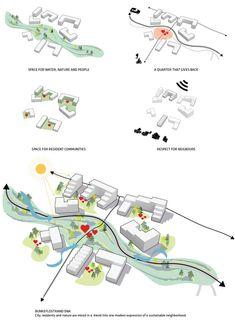 Architecture Concept Diagram, Architecture Graphics, Architecture Drawings, Architecture Portfolio, Urban Design Concept, Urban Design Diagram, Urban Design Plan, Urbane Analyse, Schematic Design