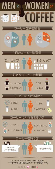 男女のコーヒー大調査 - I Love Coffee