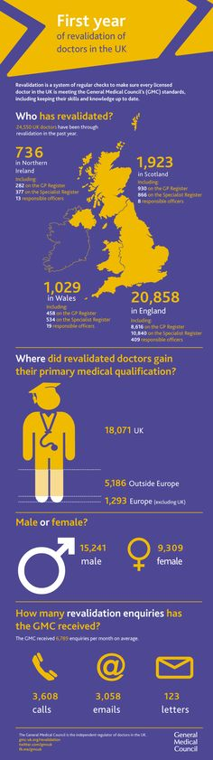 Revalidation is the process by which licensed doctors in the UK are required to demonstrate on a regular basis that they are up to date and fit to practise. Revalidation aims to give extra confidence to patients that their doctor is being regularly checked by their employer and the General Medical Council, the regulator of doctors in the UK. Revalidation started on 3 December 2012.