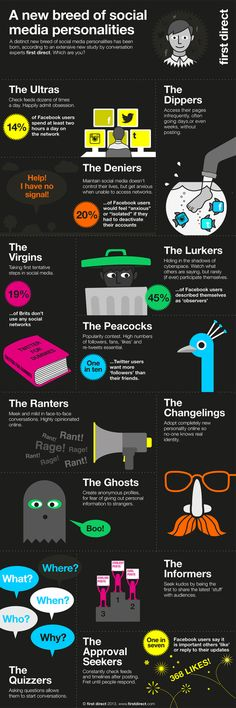 Funny, but true!  The New Personality Types In Social Media - Infographic