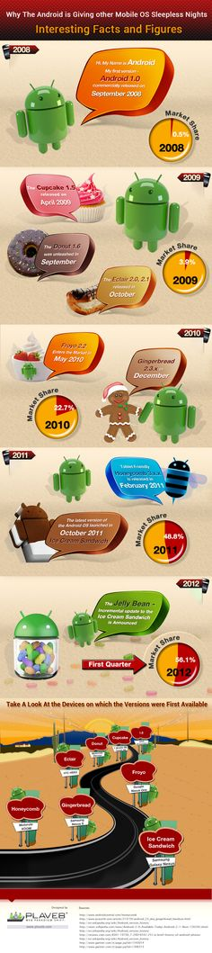 Why Android is giving other mobile OS sleepless nights #infographic